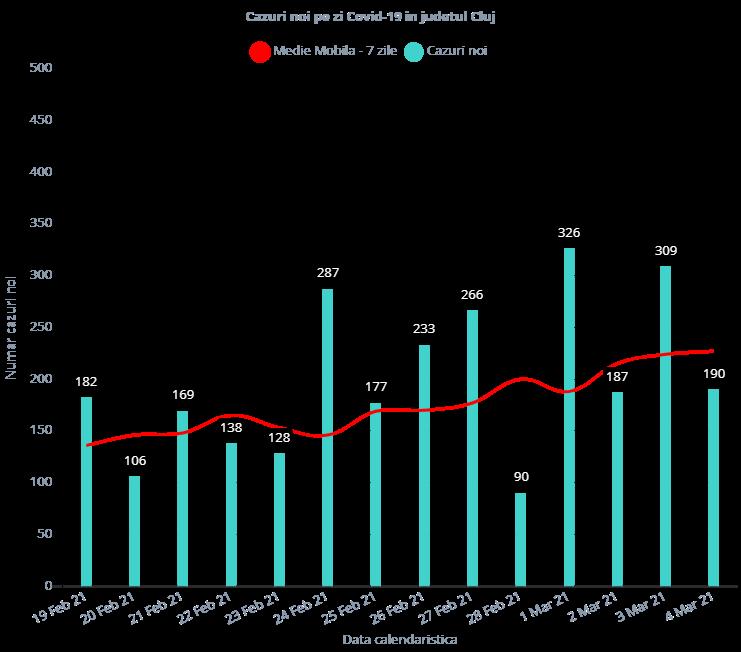 190 de cazuri COVID-19 înregistrate la Cluj. Rata de infectare este într-o continuă creștere!