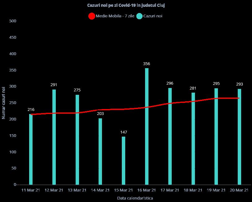 293 de cazuri COVID-19, înregistrate la Cluj. Aproape 80 de clujeni, internați în stare GRAVĂ la ATI