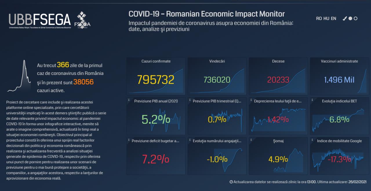 """Cercetătorii UBB au analizat cum economia țării a fost """"zdrobită"""" de pandemie. HoReCa, cel mai lovit sector"""