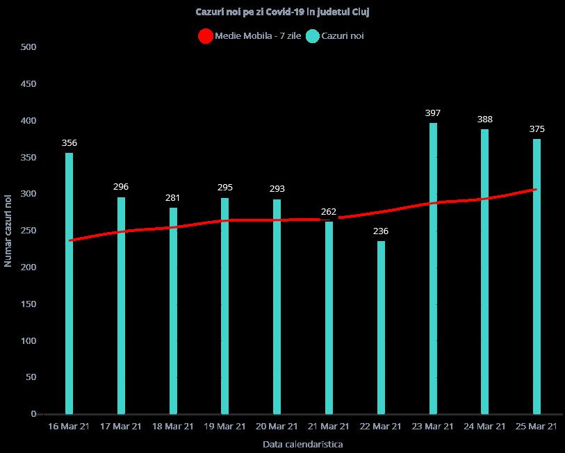 RECORD de internări la ATI! Peste 380 de cazuri COVID-19, înregistrate la Cluj