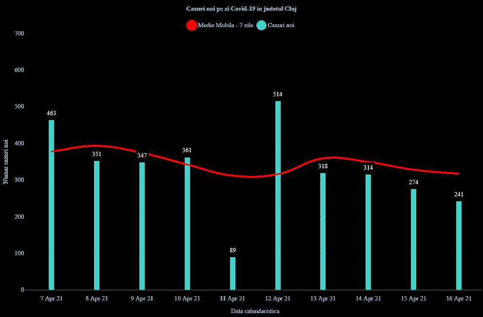241 de cazuri COVID-19, înregistrate la Cluj! Peste 90 de pacienți COVID internați la ATI