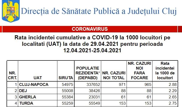 Rata incidenței încă scade la Cluj, dar și în alte localități! VEZI incidența COVID în localitățile din Cluj