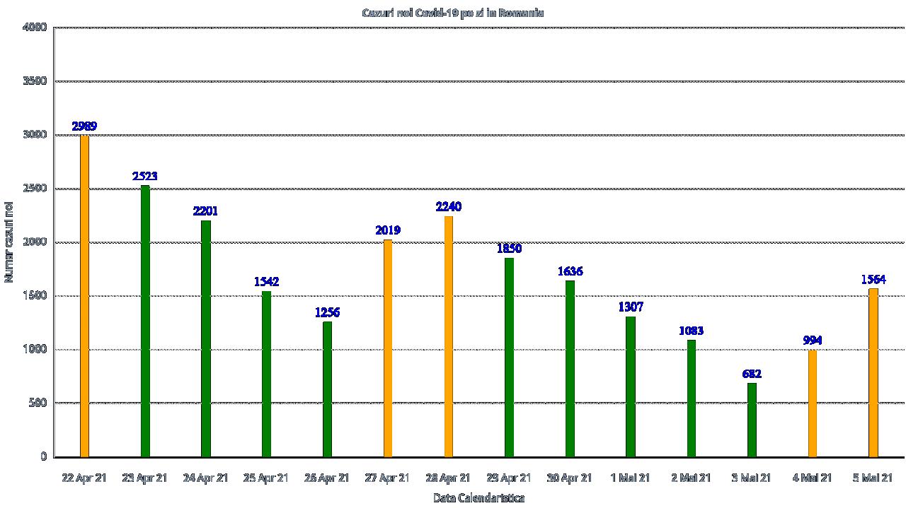 Număr mic de cazuri COVID-19 în ultimele 24 de ore, dar 142 de bolnavi au murit